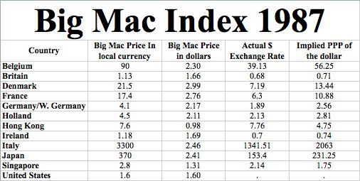 Big Mac Index in its 30th Year