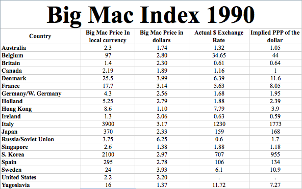Click here to download the Big Mac Index Spreadsheet