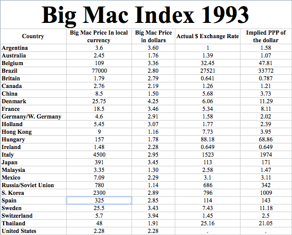 Click here for the Big Mac Index Spreadsheet